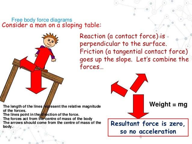 Dynamic Ib Physics