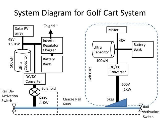 dynamic charging latest developments ezgo golf cart fuel system diagram