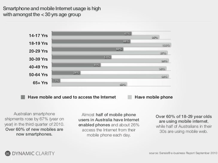 Smartphone and mobile Internet usage is highwith amongst the < 30 yrs age group                                           ...