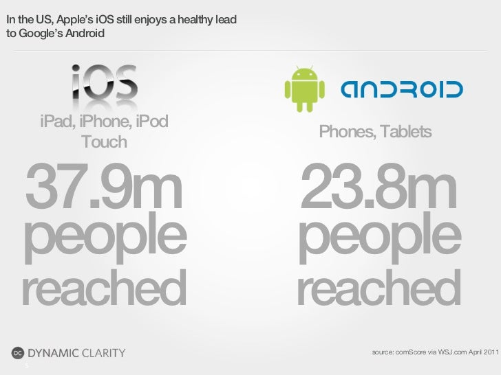 In the US, Apple's iOS still enjoys a healthy leadto Google's Android        iPad, iPhone, iPod                           ...