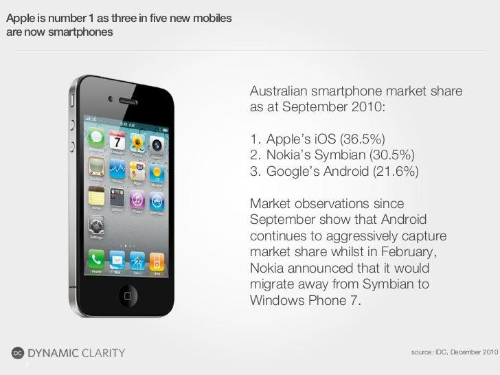 Apple is number 1 as three in five new mobilesare now smartphones                                                 Australi...