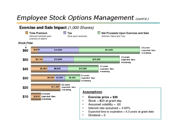 Stock options vs restricted stocks