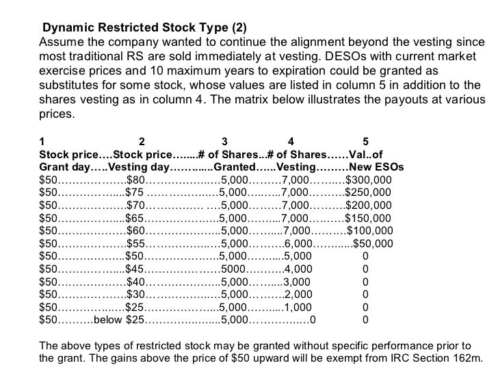 Stock options sars