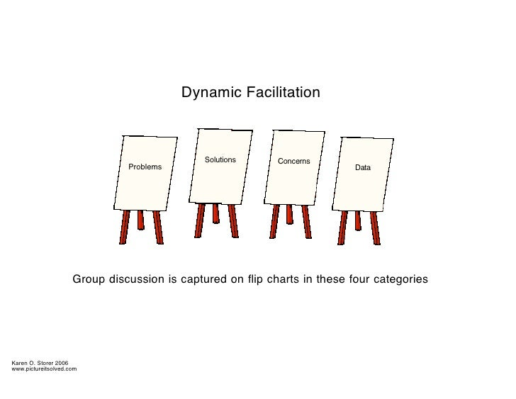 Dynamic Facilitation                                                  Solutions     Concerns                              ...