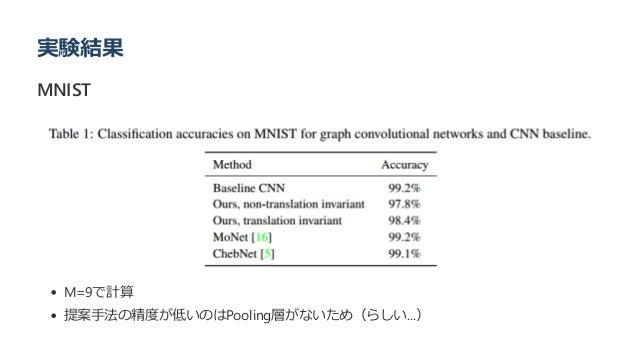 実験結果 MNIST M=9で計算 提案手法の精度が低いのはPooling層がないため(らしい...)