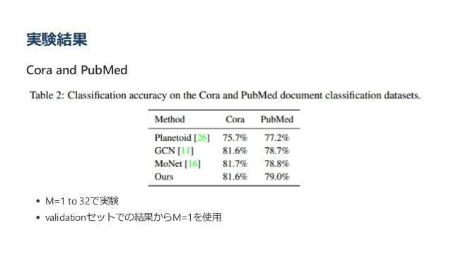 実験結果 Cora and PubMed M=1 to 32で実験 validationセットでの結果からM=1を使用