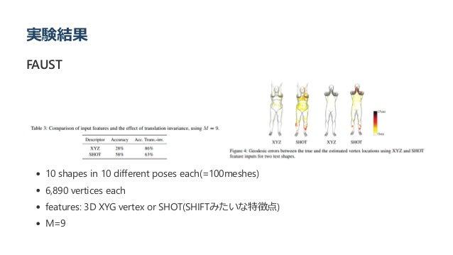 実験結果 FAUST 10 shapes in 10 different poses each﴾=100meshes﴿ 6,890 vertices each features: 3D XYG vertex or SHOT﴾SHIFTみたいな特...