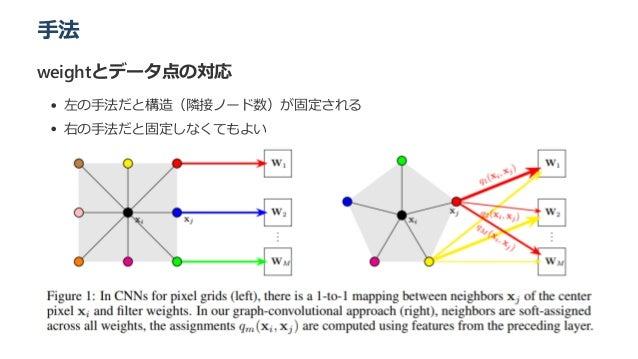 手法 weightとデータ点の対応 左の手法だと構造(隣接ノード数)が固定される 右の手法だと固定しなくてもよい