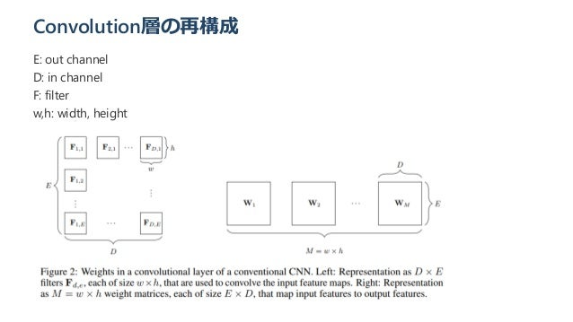 Convolution層の再構成 E: out channel D: in channel F: filter w,h: width, height