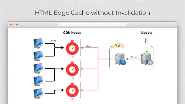HTML Edge Cache without Invalidation