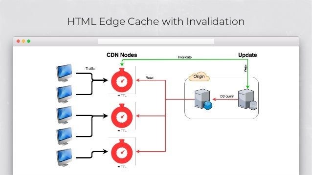 HTML Edge Cache with Invalidation