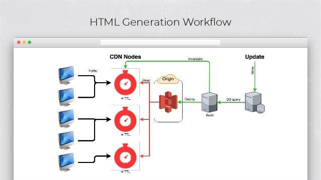 HTML Generation Workflow