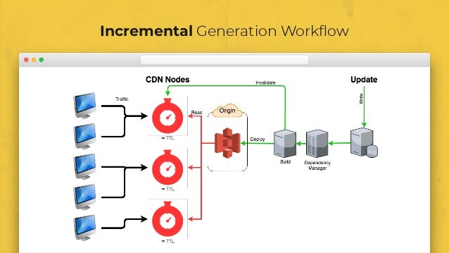 Incremental Generation Workflow