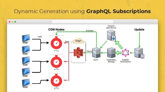 Dynamic Generation using GraphQL Subscriptions