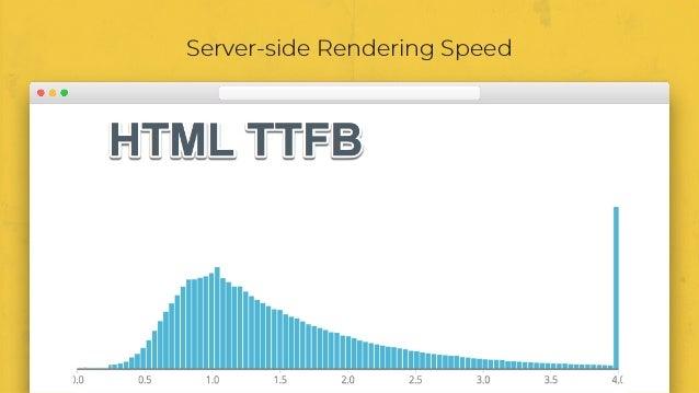 Server-side Rendering Speed