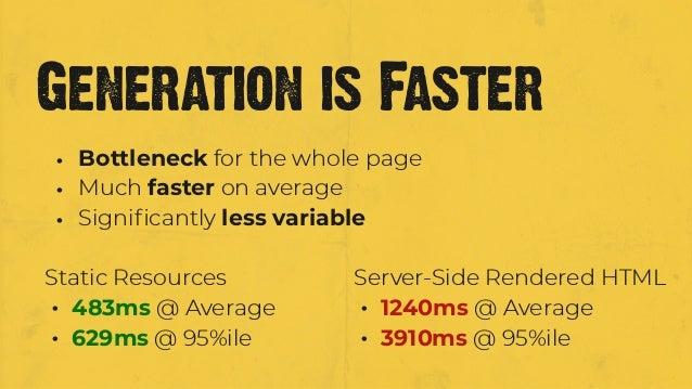 Server-Side Rendered HTML • 1240ms @ Average • 3910ms @ 95%ile Static Resources • 483ms @ Average • 629ms @ 95%ile Generat...