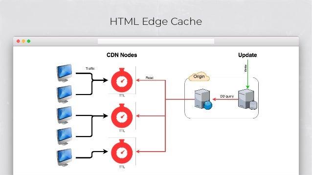 HTML Edge Cache