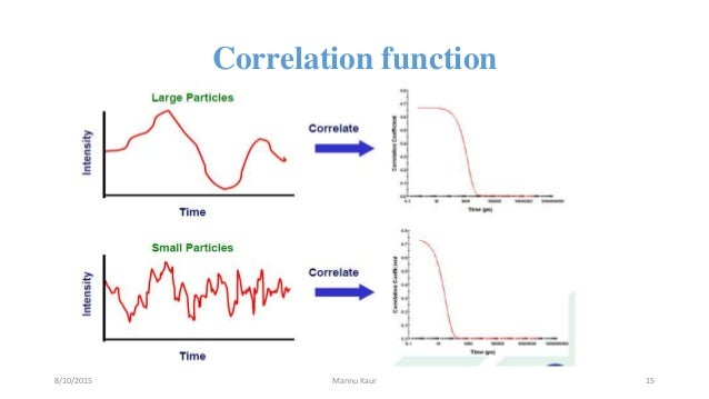 High Quality Correlation Function 8/10/2015 Mannu Kaur 15 ... Design Inspirations