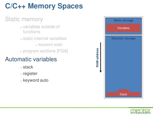 Dynamic Memory Allocation & Fragmentation in C & C++
