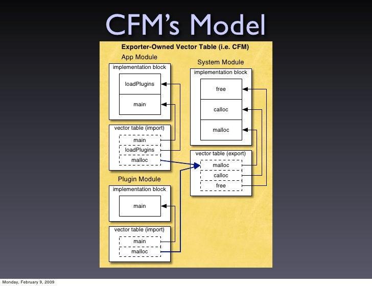 CFM's Model                               Exporter-Owned Vector Table (i.e. CFM)                               App Module ...