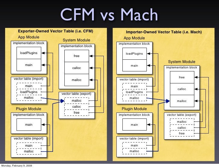 CFM vs Mach             Exporter-Owned Vector Table (i.e. CFM)            Importer-Owned Vector Table (i.e. Mach)         ...