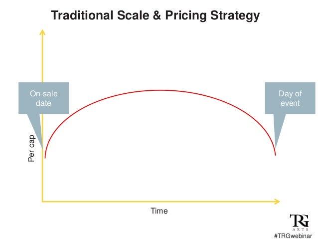 Dynamic Pricing is Not Enough: Webinar (April 2018)
