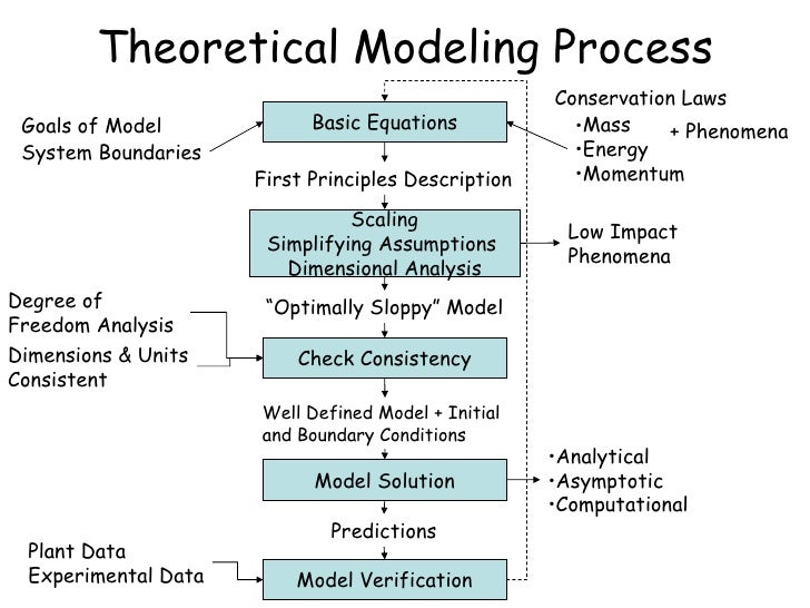 computational methodology for modelling the dynamics Statistical arbitrage, as developed in [3] is a form of quantitative trading method which can be classified as a long-short, market neutral and relative pricing strategy it is based on the .