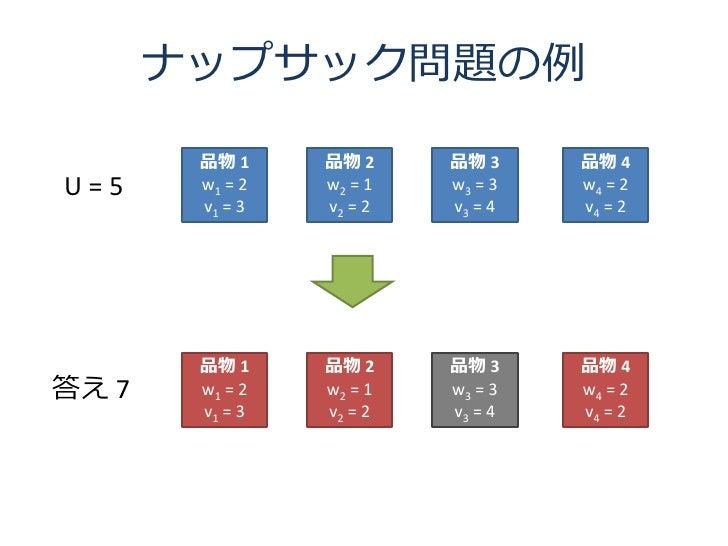 ナップサック問題の例         品物 1     品物 2     品物 3     品物 4 U=5     w1 = 2   w2 = 1   w3 = 3   w4 = 2         v1 = 3   v2 = 2   v3 ...