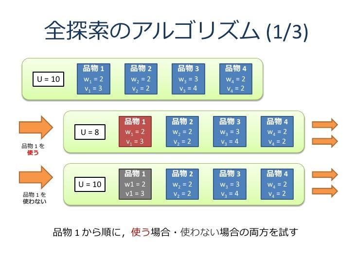 全探索のアルゴリズム (1/3)              品物 1      品物 2      品物 3      品物 4    U = 10    w1 = 2    w2 = 2    w3 = 3    w4 = 2        ...