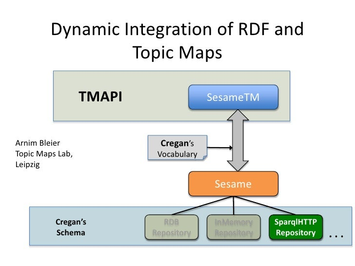 Dynamic Integration of RDF and Topic Maps<br />TMAPI<br />SesameTM<br />Cregan's<br />Vocabulary<br />Arnim Bleier<br />To...