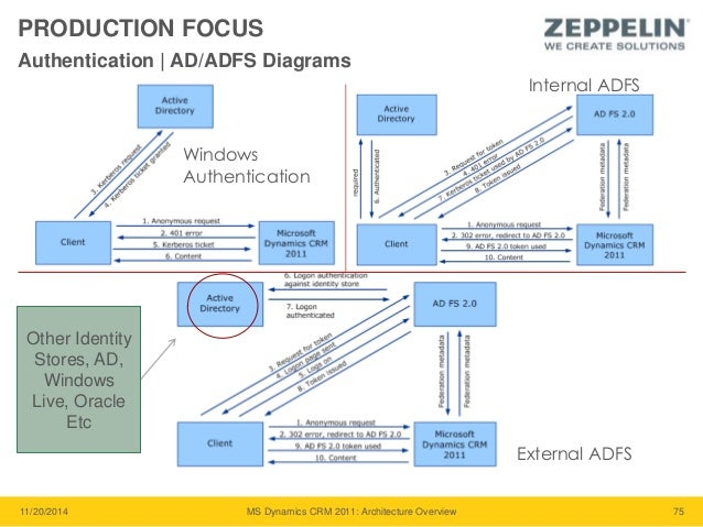 Dynamics Crm 2011 Architecture Overview