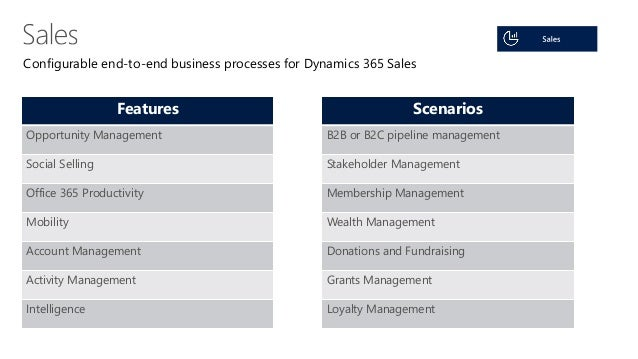 Dynamics Day 2016 Microsoft Dynamics 365 The Future Of