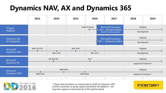 DYNAMICS NAV 2015 POWERPOINT PDF