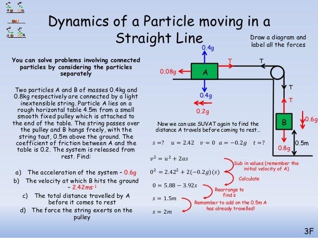 Dynamics (full chapter)