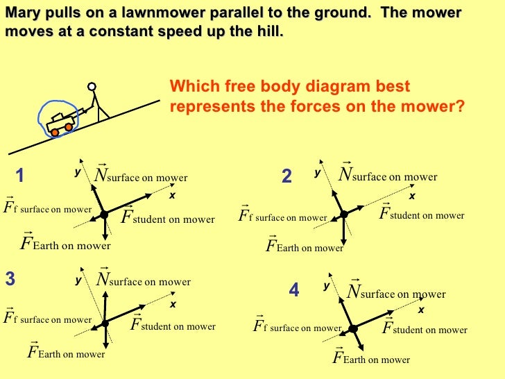 Worksheet Free Body Diagram Worksheet interpreting free body diagrams mary pulls on a lawnmower parallel to the ground mower moves at constant