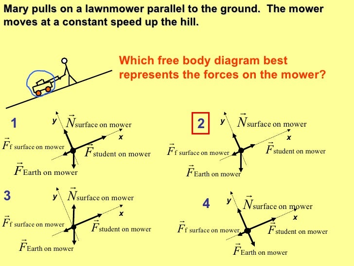 Interpreting Free Body Diagrams