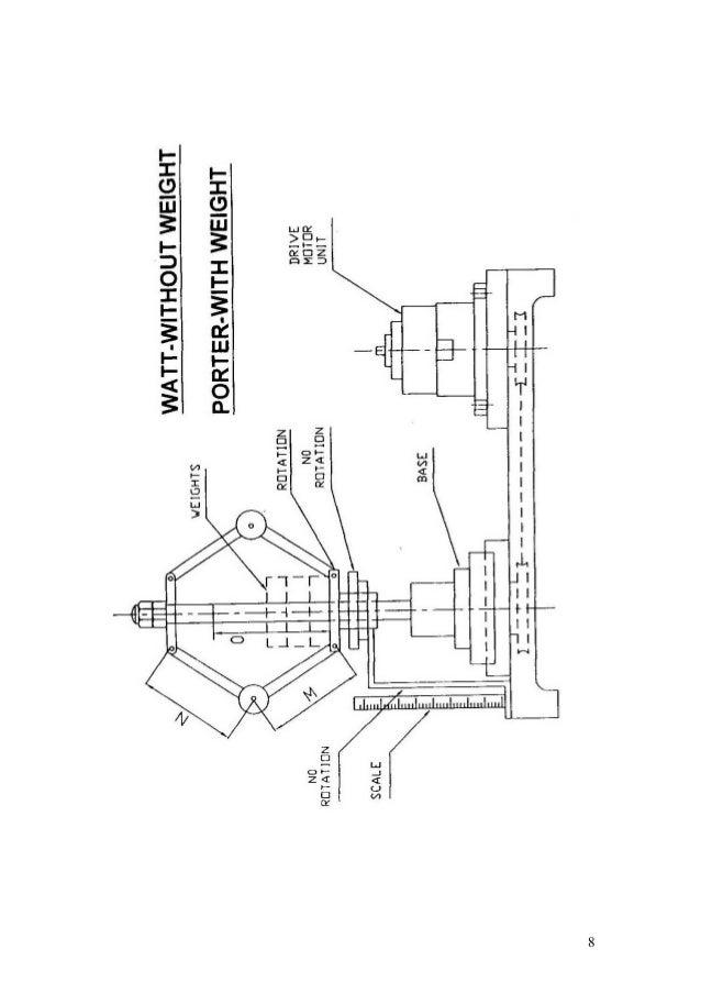 Dynamics lab manual