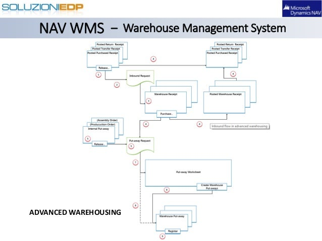 Dynamics nav warehouse management system wms nav wms warehouse management system advanced warehousing ccuart Gallery