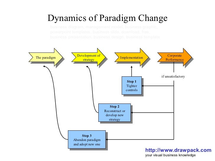 Dynamics of Paradigm Change http://www.drawpack.com your visual business knowledge business diagram, management model, bus...