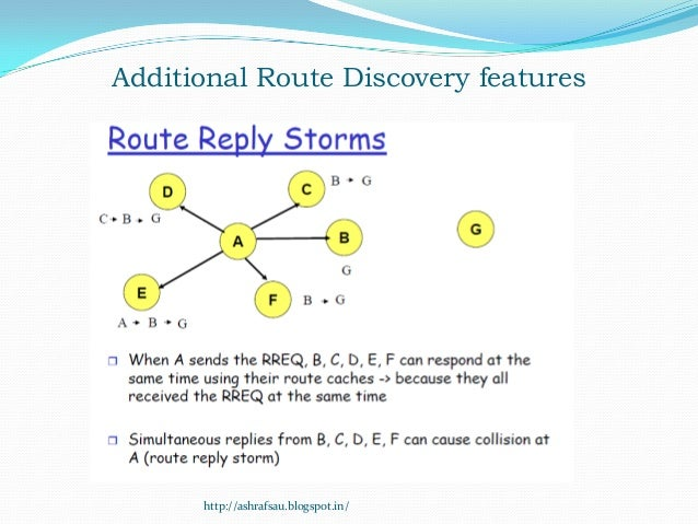 Additional Route Discovery features      http://ashrafsau.blogspot.in/