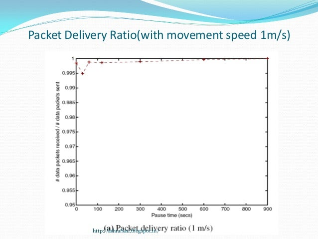 Packet Delivery Ratio(with movement speed 1m/s)           http://ashrafsau.blogspot.in/