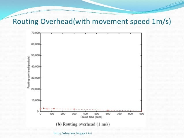 Routing Overhead(with movement speed 1m/s)          http://ashrafsau.blogspot.in/