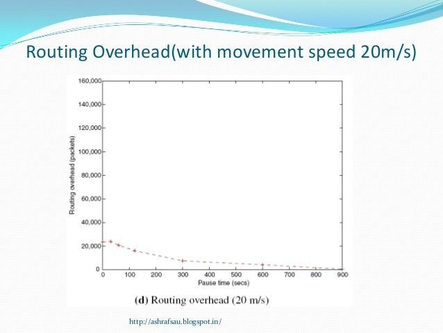 Routing Overhead(with movement speed 20m/s)           http://ashrafsau.blogspot.in/