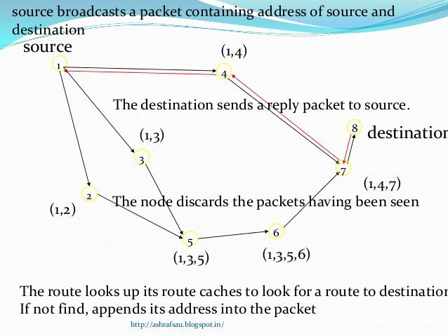 source broadcasts a packet containing address of source anddestination  source                        (1,4)       1       ...