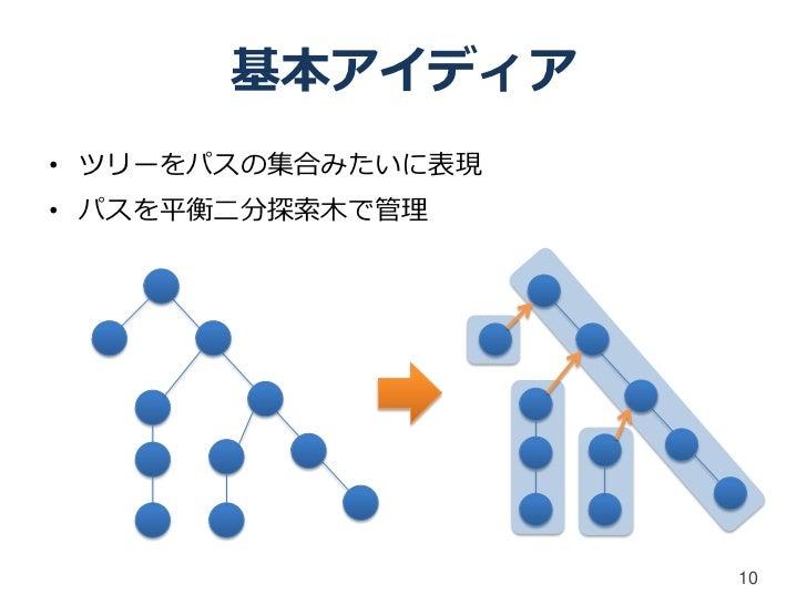 基本アイディア• ツリーをパスの集合みたいに表現• パスを平衡二分探索木で管理                    10