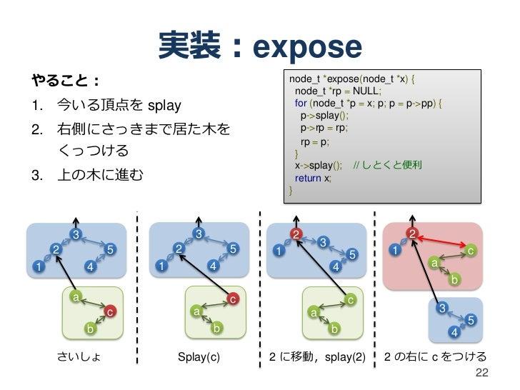 実装:exposeやること:                                       node_t *expose(node_t *x) {                                          ...