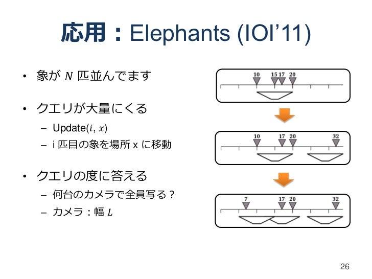応用:Elephants (IOI'11)• 象が 𝑁 匹並んでます• クエリが大量にくる – Update(𝑖, 𝑥) – i 匹目の象を場所 x に移動• クエリの度に答える – 何台のカメラで全員写る? – カメラ:幅 𝐿        ...
