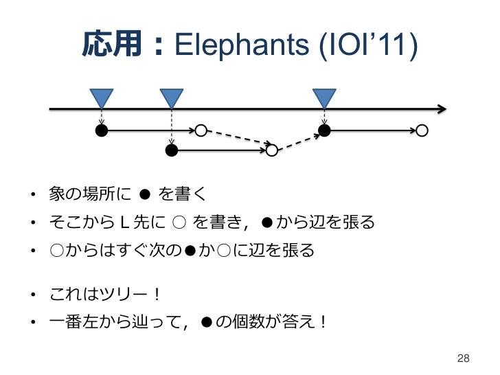 応用:Elephants (IOI'11)• 象の場所に ● を書く• そこから L 先に ○ を書き,●から辺を張る• ○からはすぐ次の●か○に辺を張る• これはツリー!• 一番左から辿って,●の個数が答え!                 ...