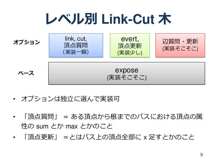 レベル別 Link-Cut 木オプション          link, cut,     evert,   辺質問・更新          頂点質問           頂点更新     (実装そこそこ)         (実装一瞬)     ...