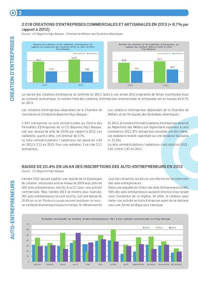Dynamiques economiques du pays basque avril 2014 - Chambre des metiers toulouse auto entrepreneur ...